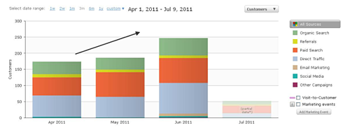 Hubspot Review Customer Results resized 600