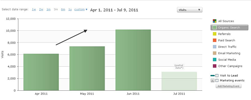 Hubspot Review Results resized 600