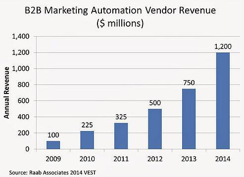 b2b_marketing_automation_stats1