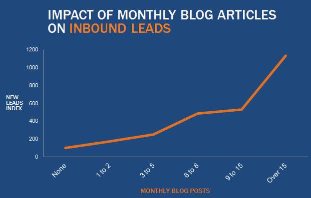 impactofbloggingonleads