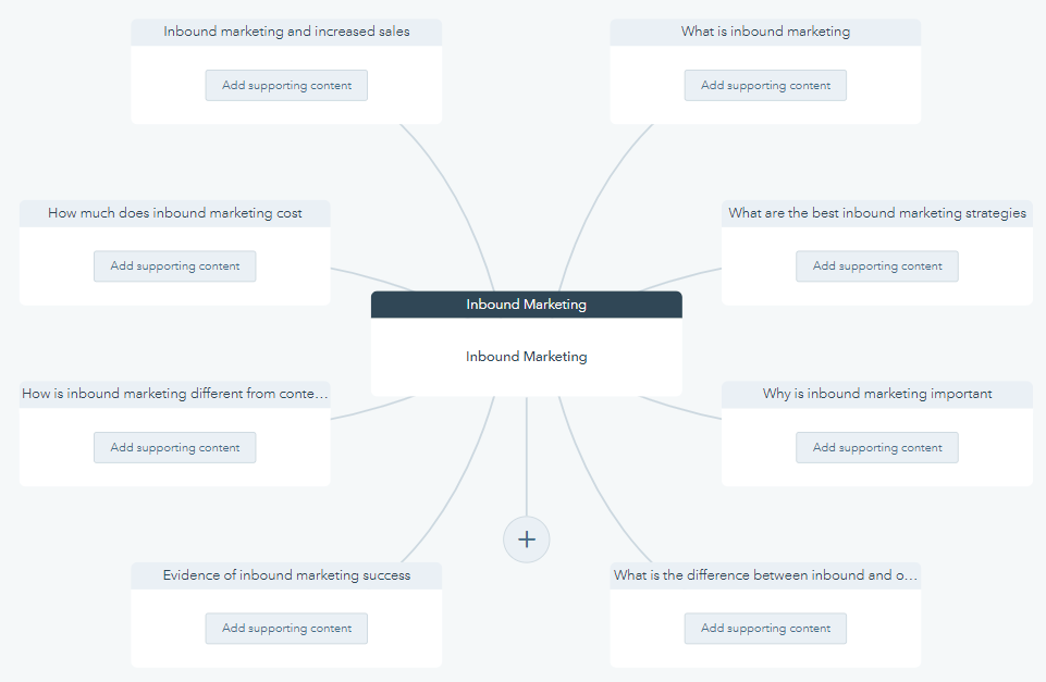 Topic cluster hubspot example